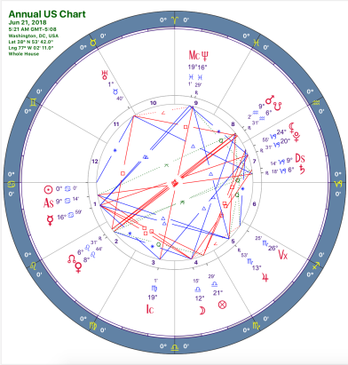 Astrological chart of June 21, 2018 over Washington DC at 5:21 am local time.