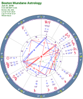 Astrology chart for Boston, MA, 21 June 2018 at 5:24 am
