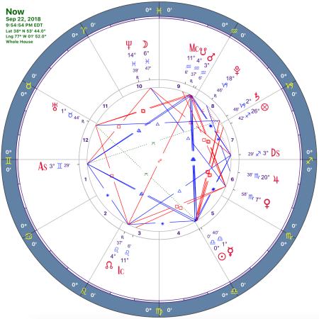 astrological chart for 22 September 2018, 9:54 pm over Washington DC