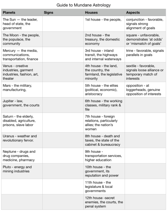 chart of rules for mundane astrology