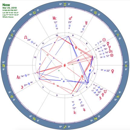 astrology chart for Washington DC 2019 at Vernal Equinox