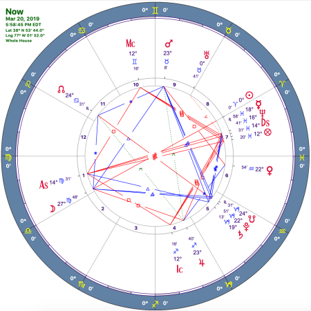 astrology chart for Washington DC 2019 at Vernal Equinox